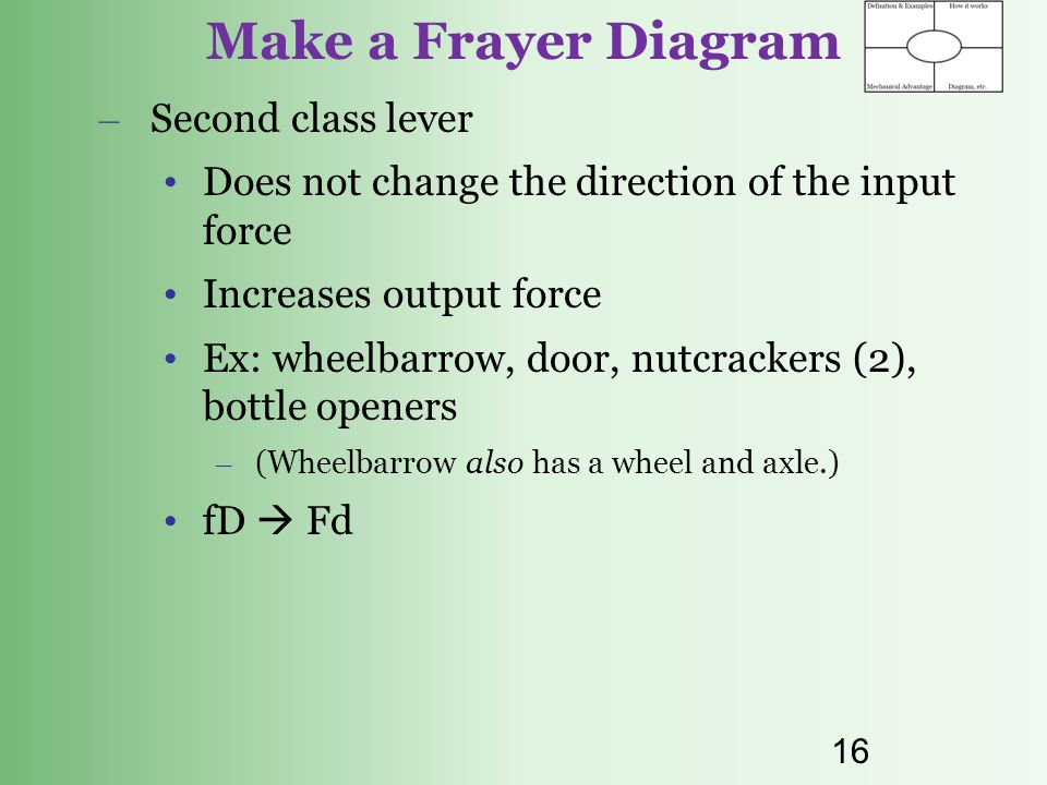 Make a Frayer Diagram Second class lever