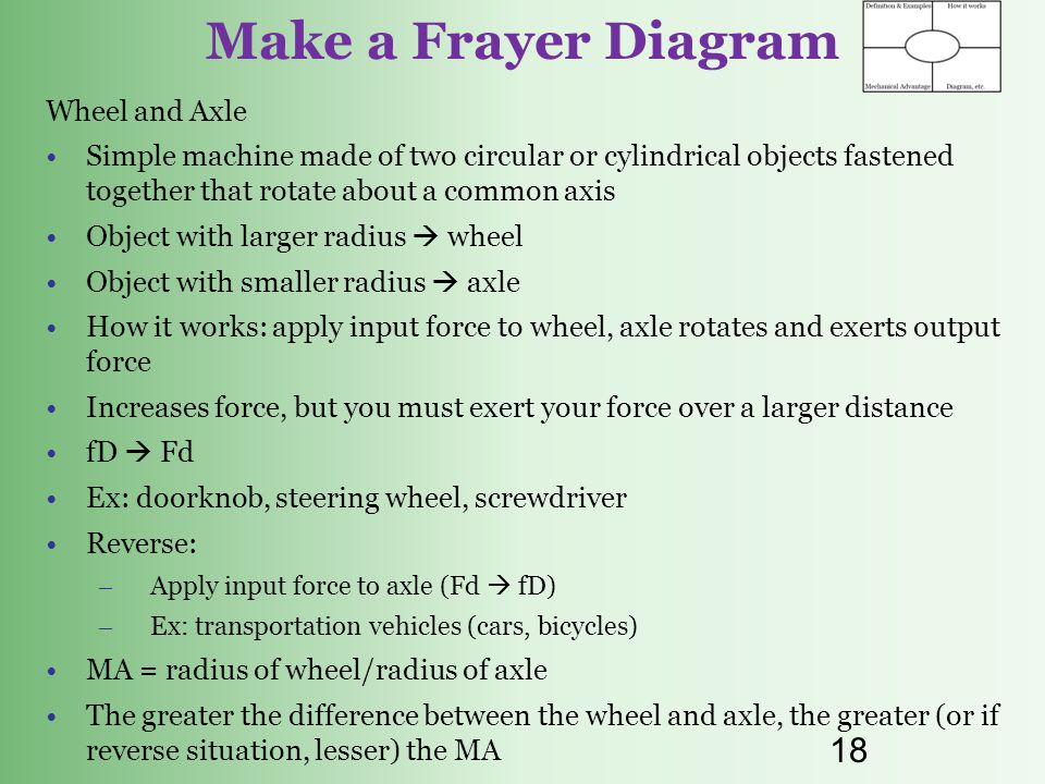 Make a Frayer Diagram Wheel and Axle