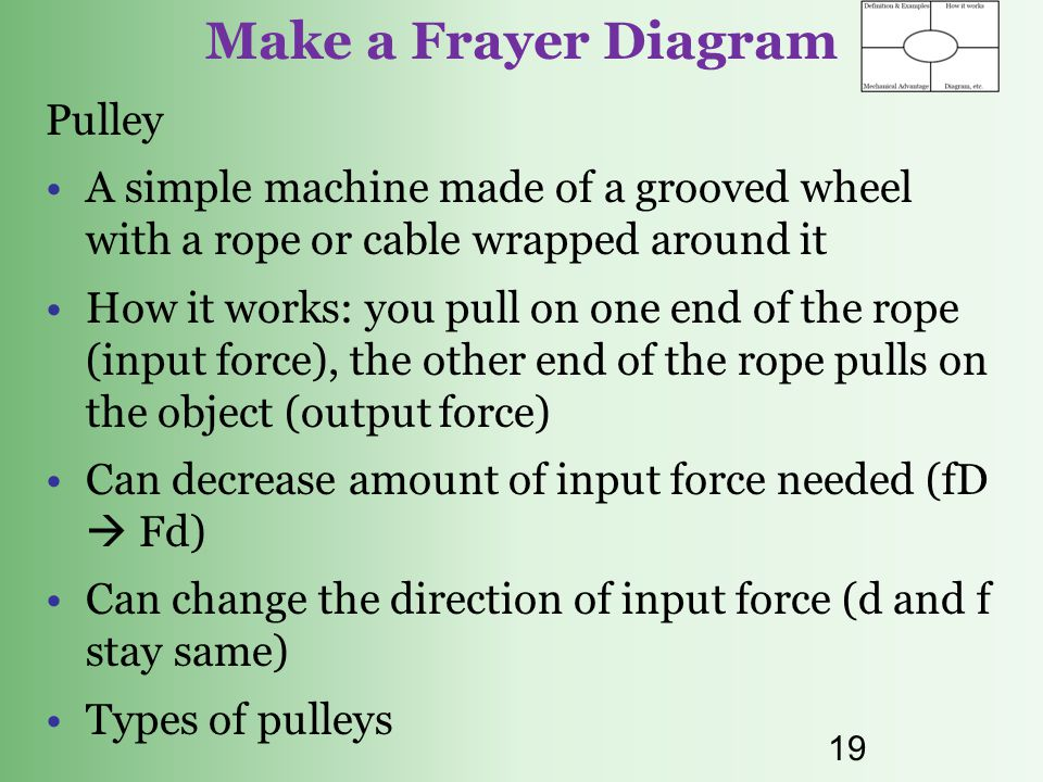 Make a Frayer Diagram Pulley
