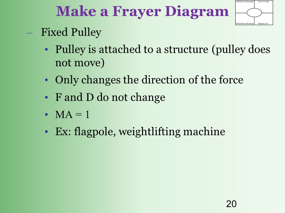 Make a Frayer Diagram Fixed Pulley