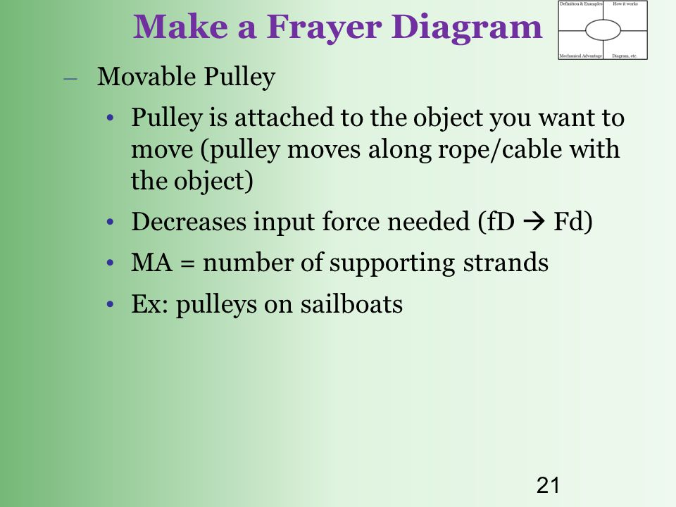 Make a Frayer Diagram Movable Pulley