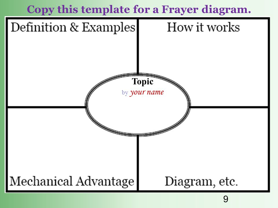 Copy this template for a Frayer diagram.