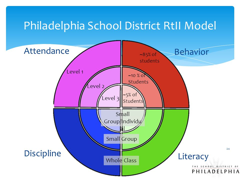Philadelphia School District RtII Model