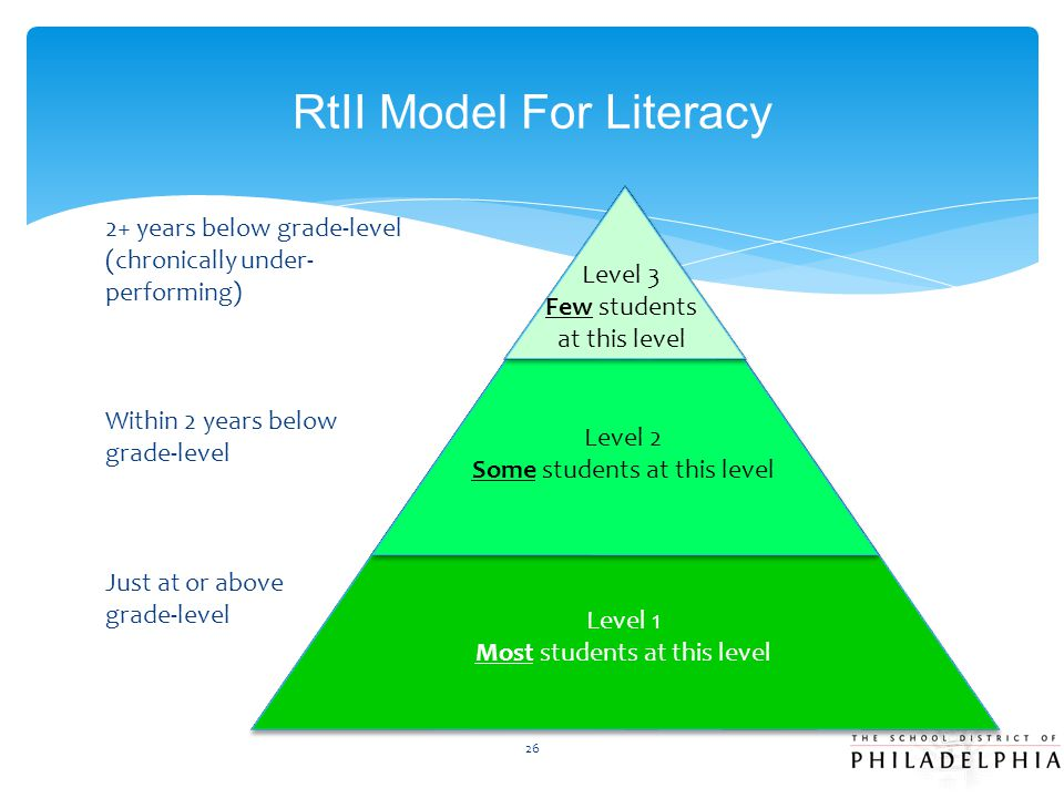 RtII Model For Literacy