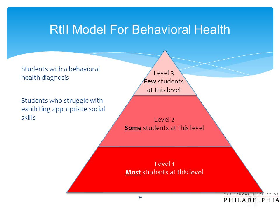 RtII Model For Behavioral Health