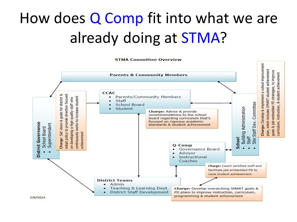 How does Q Comp fit into what we are already doing at STMA
