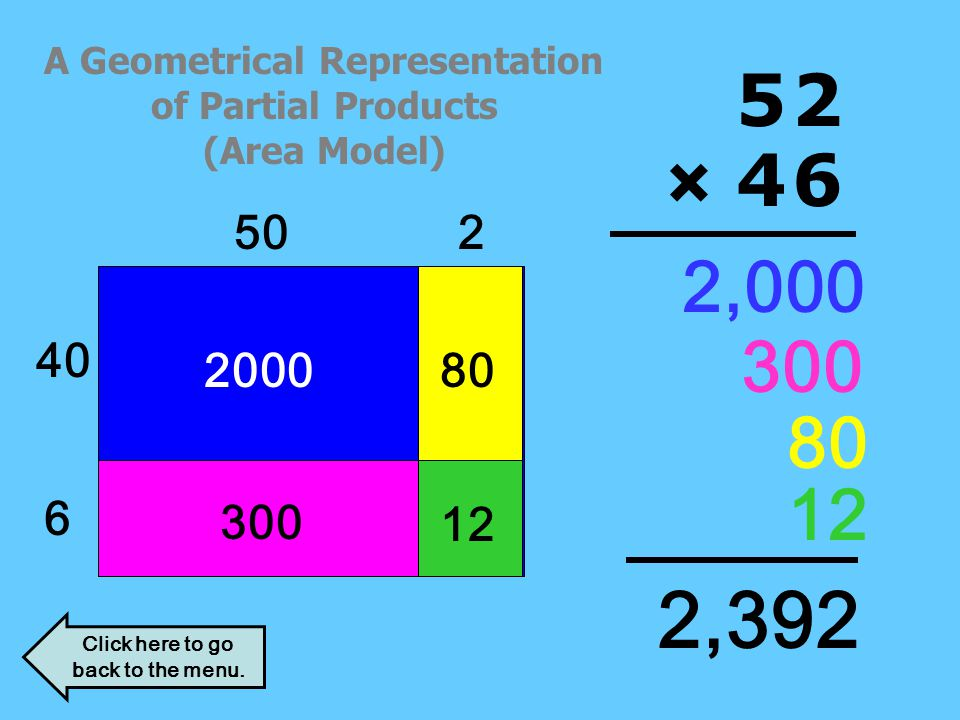 A Geometrical Representation of Partial Products (Area Model)