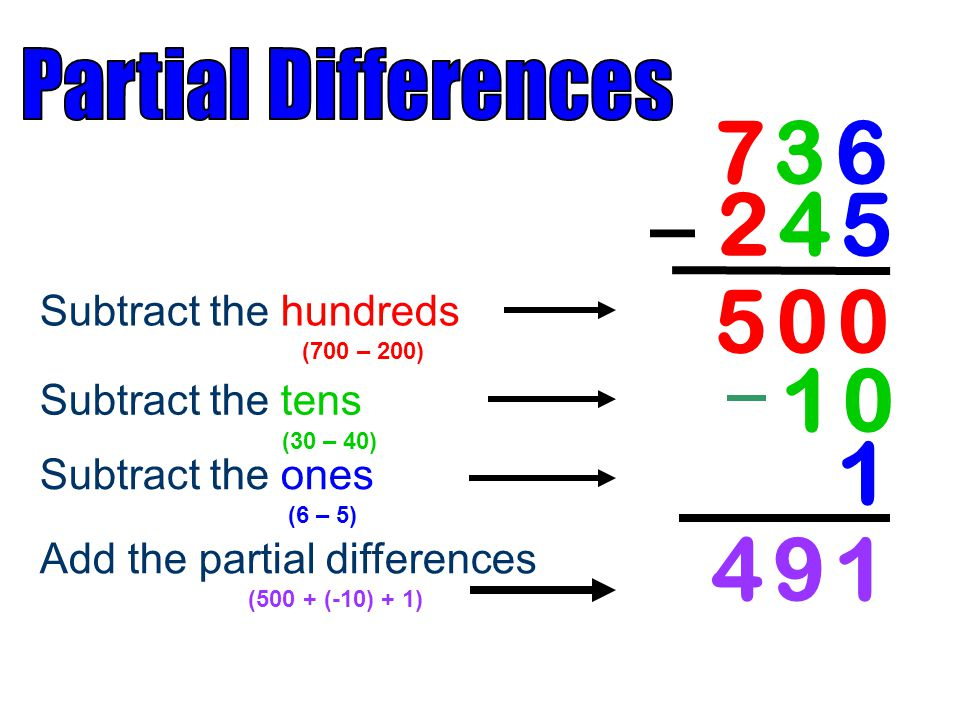 – 2 4 5 5 0 0 4 9 1 Partial Differences Subtract the hundreds
