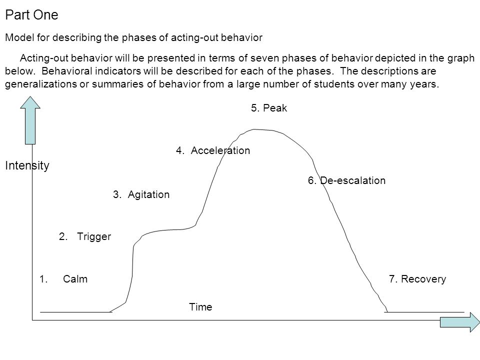 Part One Model for describing the phases of acting-out behavior Acting-out behavior will be presented in terms of seven phases of behavior depicted in the graph below. Behavioral indicators will be described for each of the phases. The descriptions are generalizations or summaries of behavior from a large number of students over many years.