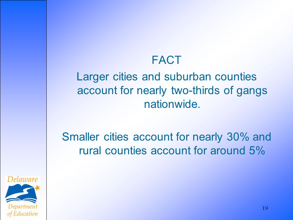 FACT Larger cities and suburban counties account for nearly two-thirds of gangs nationwide. Smaller cities account for nearly 30% and rural counties account for around 5%