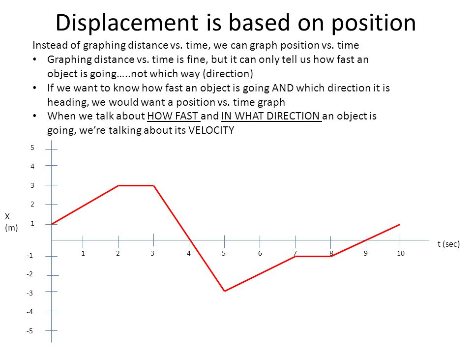 Displacement is based on position
