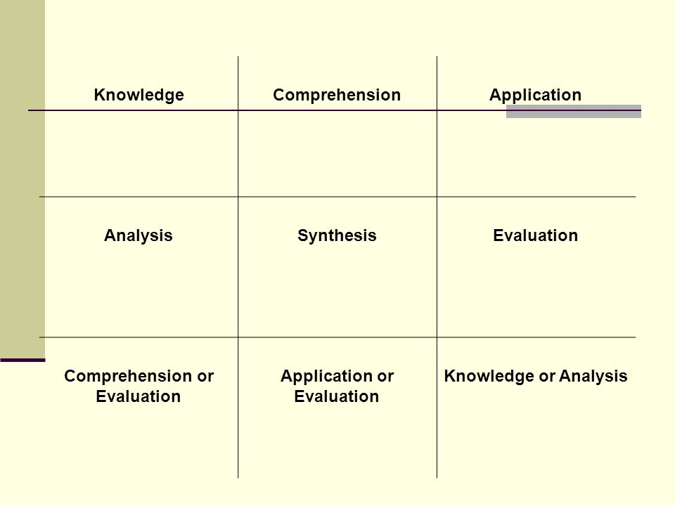 Comprehension or Evaluation Application or Evaluation