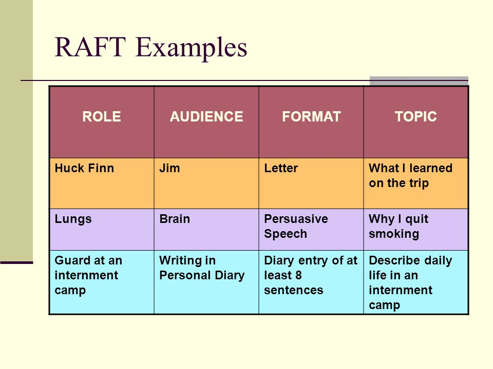 RAFT Examples ROLE AUDIENCE FORMAT TOPIC Huck Finn Jim Letter