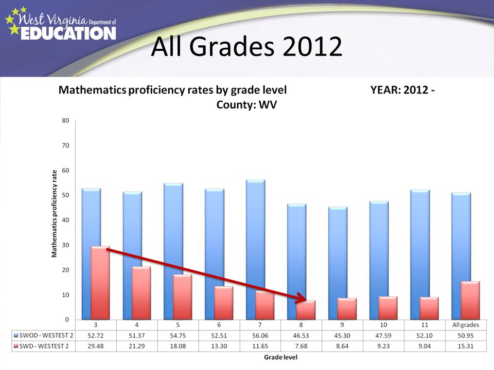 All Grades 2012 Follow the fall of the red bars representing math performance for SWDs.