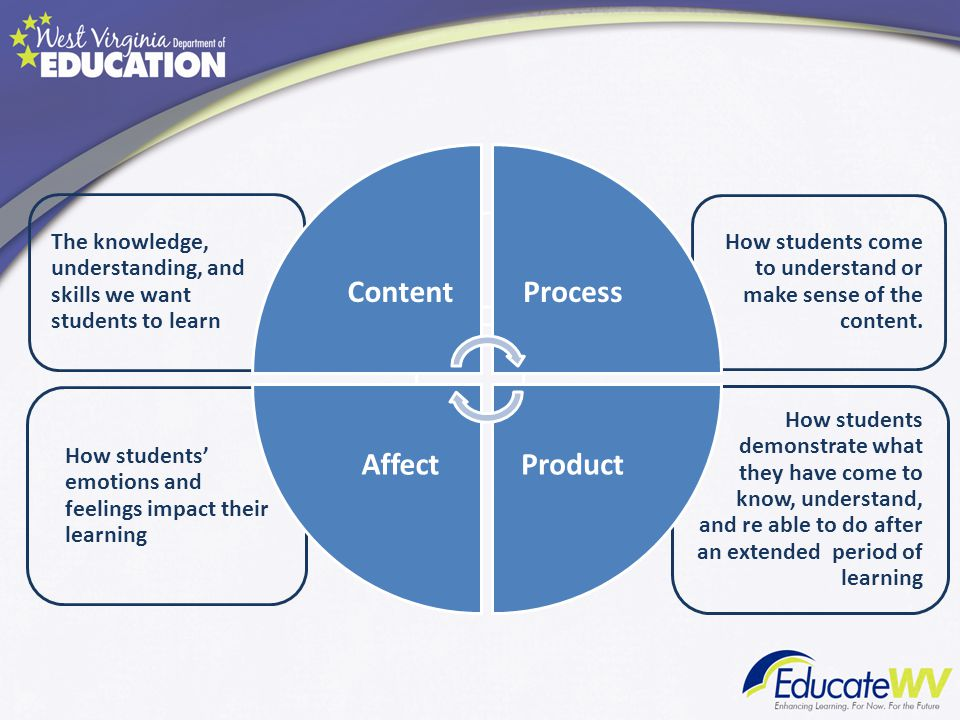 Content Process Product Affect