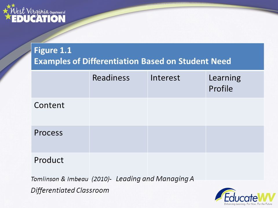 Examples of Differentiation Based on Student Need Readiness Interest