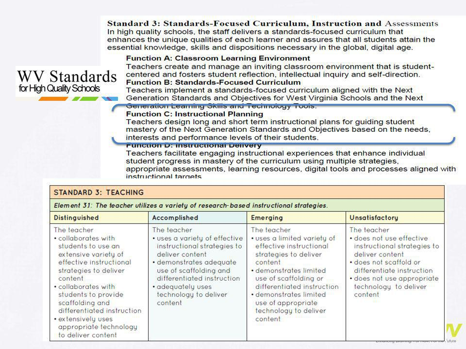 While high quality Differentiated Instruction, as we will progressively see throughout this webinar, has positive impact on all elements of Standard 3 of our WV Standards for High Quality Schools. When you read through the four Functions, one of them includes language that specifically aligns with the process of differentiating instruction. PAUSE
