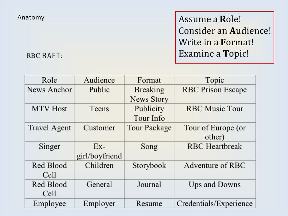 Assume a Role! Consider an Audience! Write in a Format!