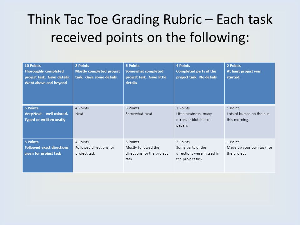 Think Tac Toe Grading Rubric – Each task received points on the following: