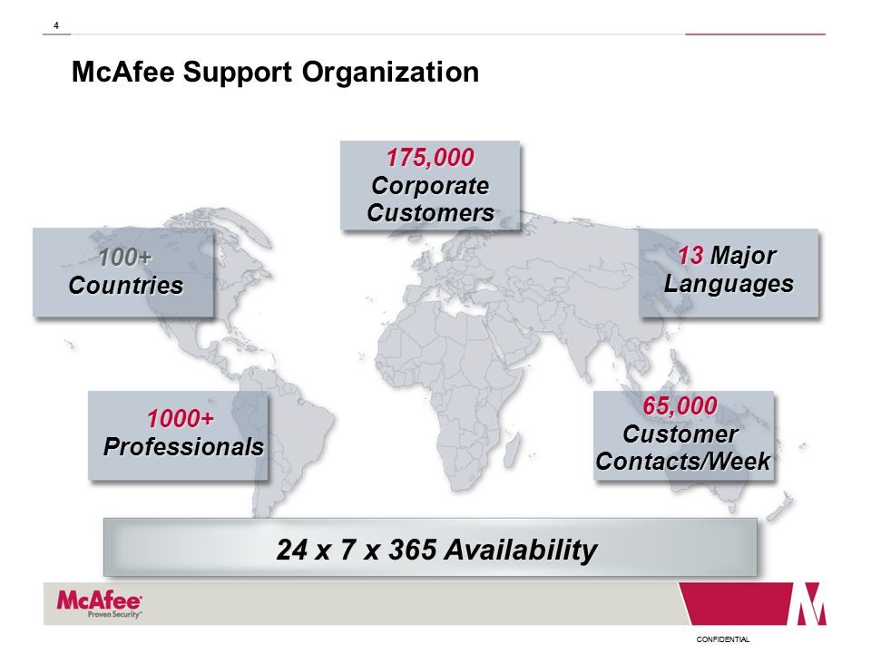 McAfee Support Organization