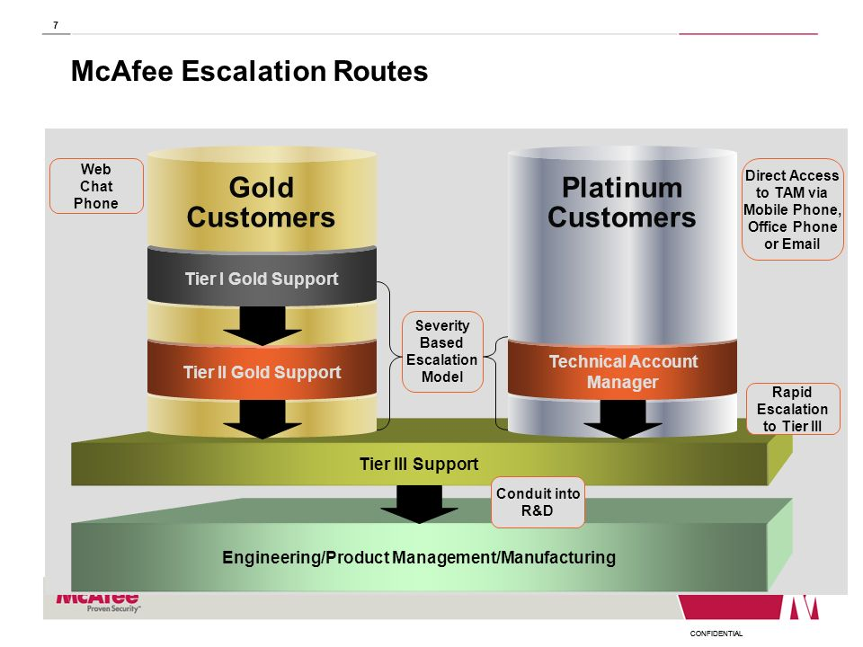 McAfee Escalation Routes