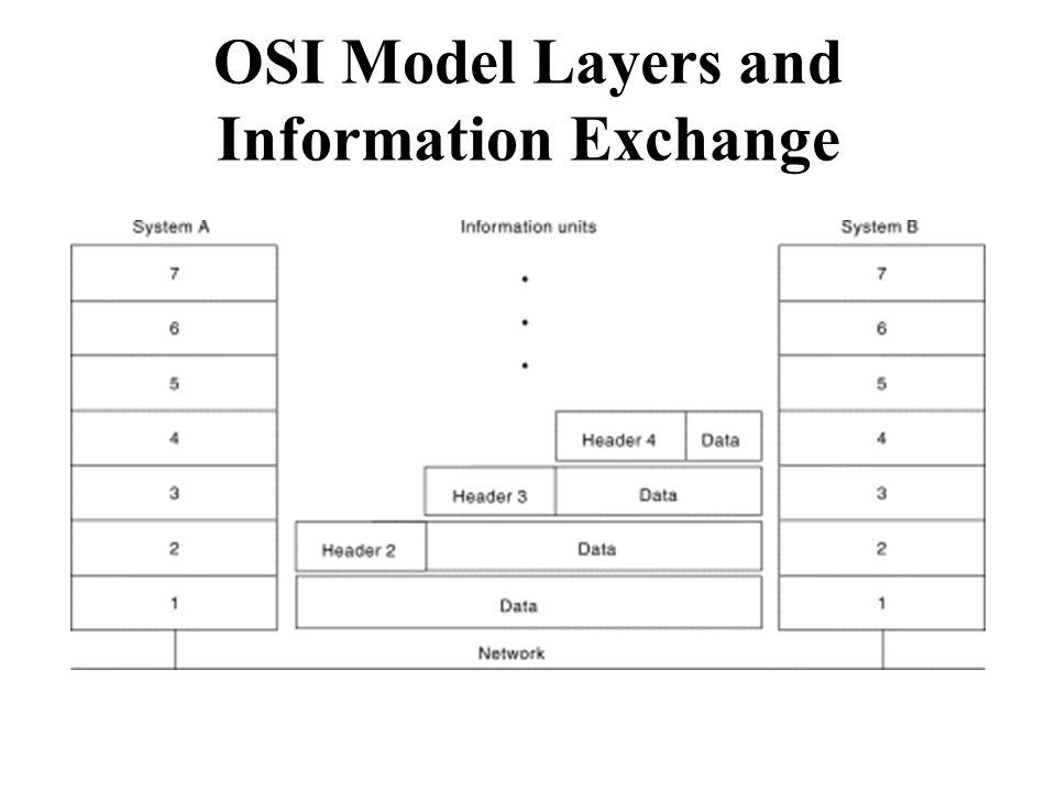 OSI Model Layers and Information Exchange