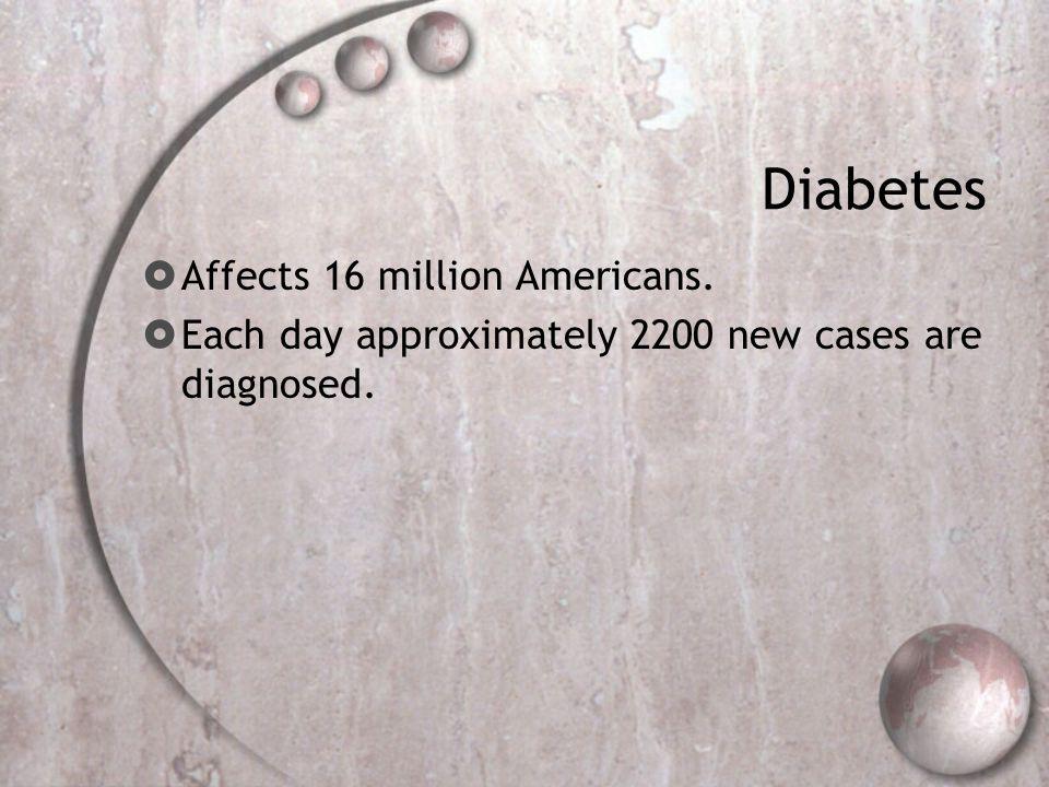 Diabetes Affects 16 million Americans.