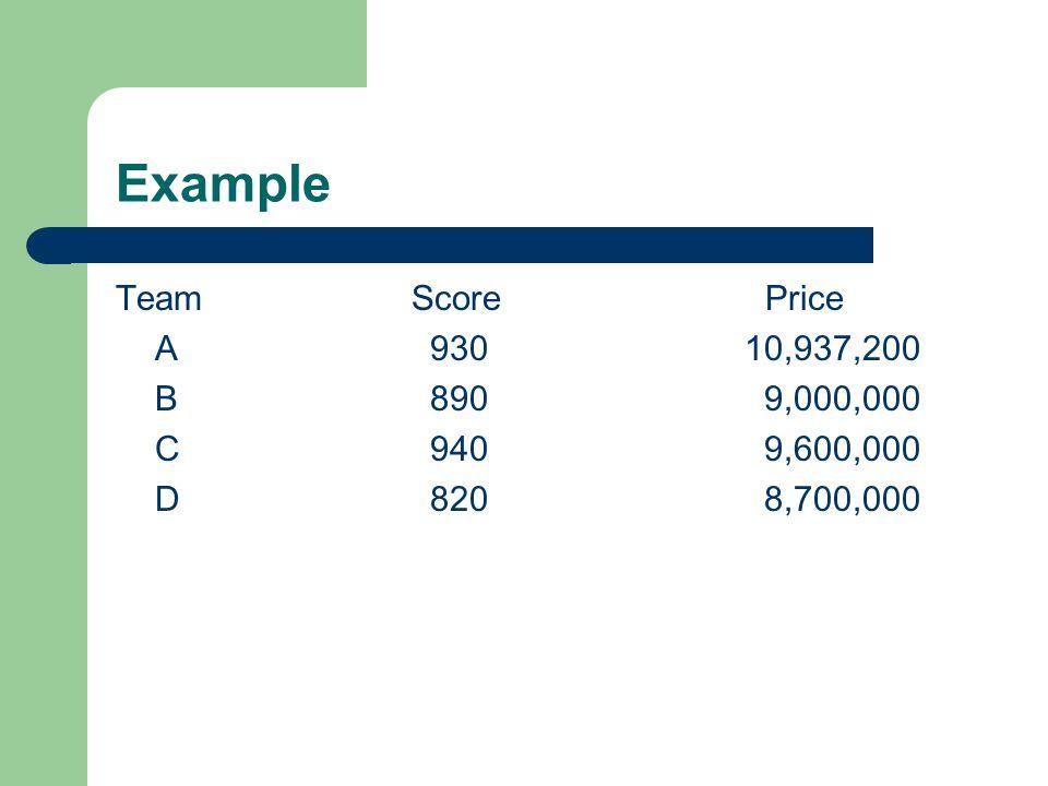 Example Team Score Price A 930 10,937,200 B 890 9,000,000
