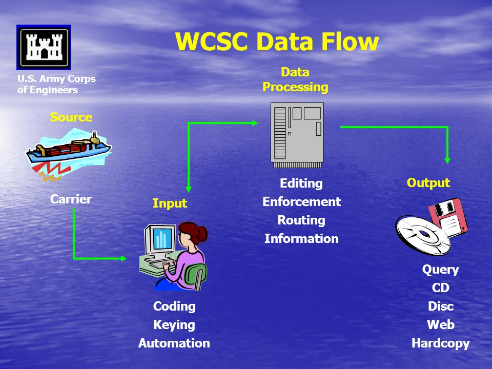 WCSC Data Flow Data Processing Source Output Editing Enforcement