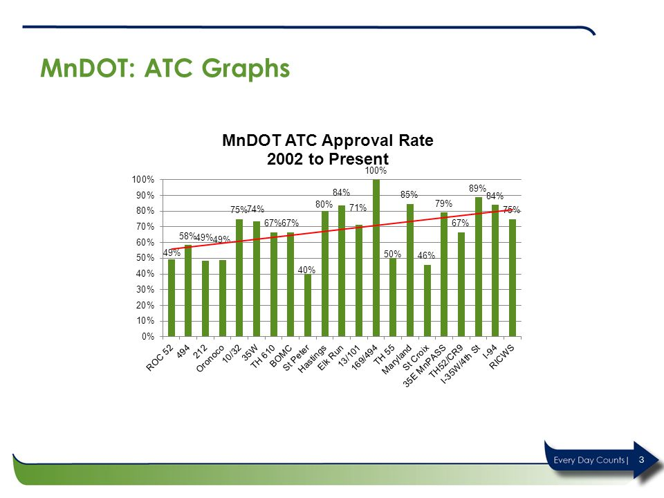 MnDOT: ATC Graphs Key Message