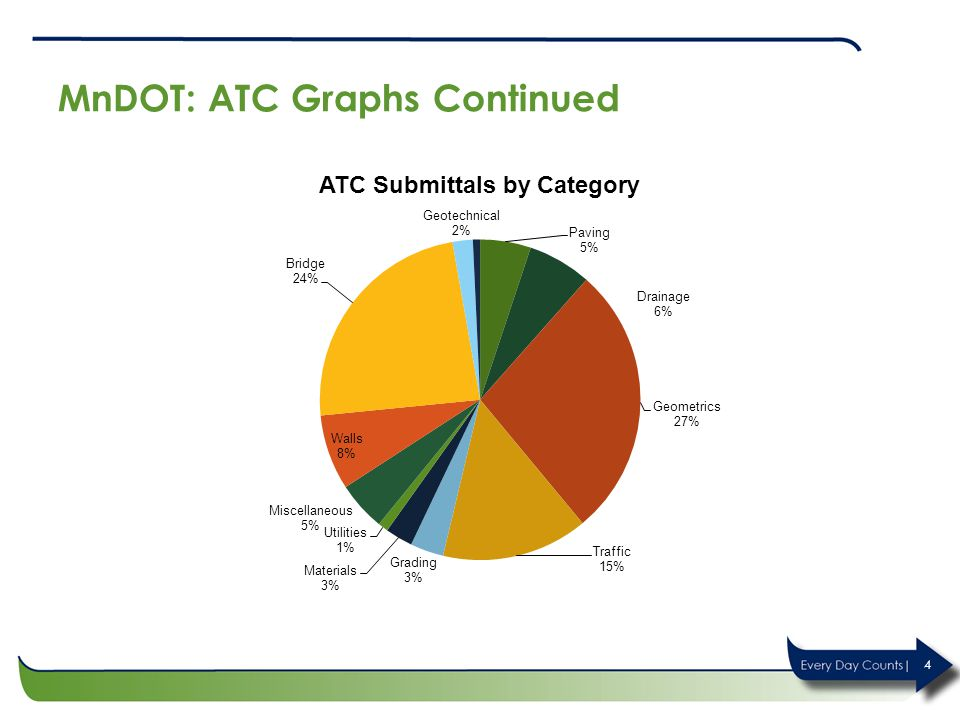 MnDOT: ATC Graphs Continued