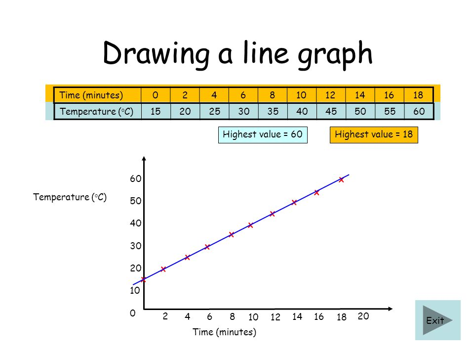 Drawing a line graph Time (minutes) 2 4 6 8 10 12 14 16 18