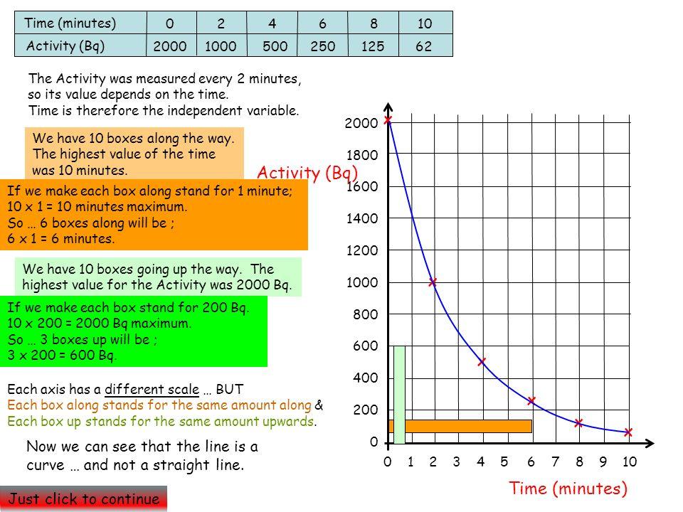 Activity (Bq) Time (minutes) x x x x x x