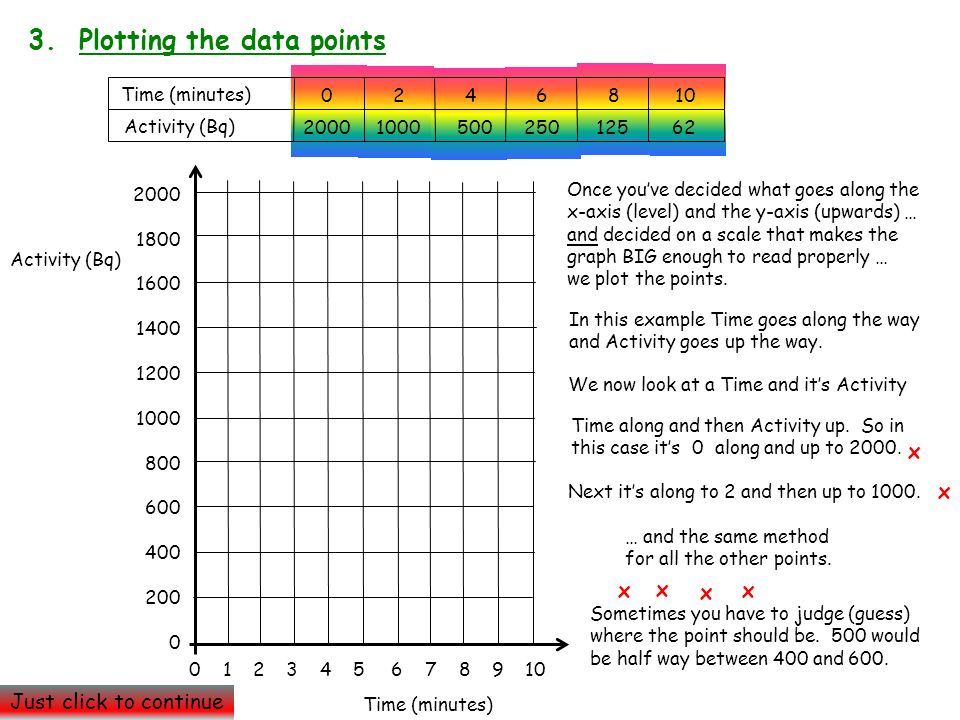 3. Plotting the data points