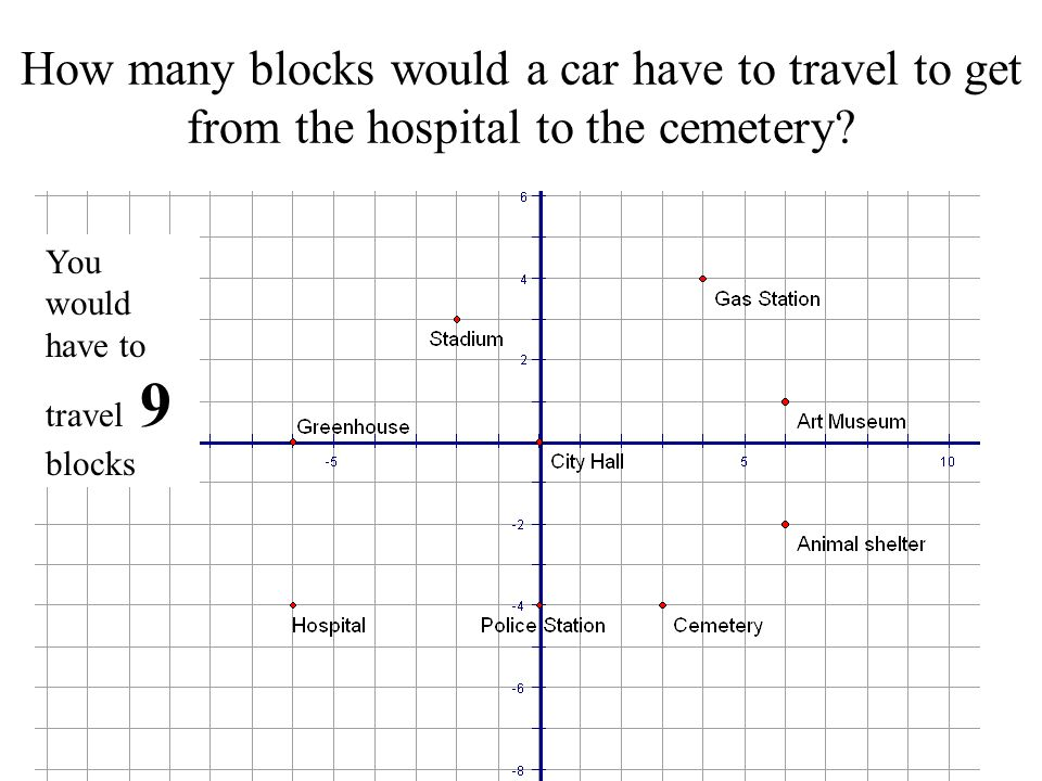 How many blocks would a car have to travel to get from the hospital to the cemetery