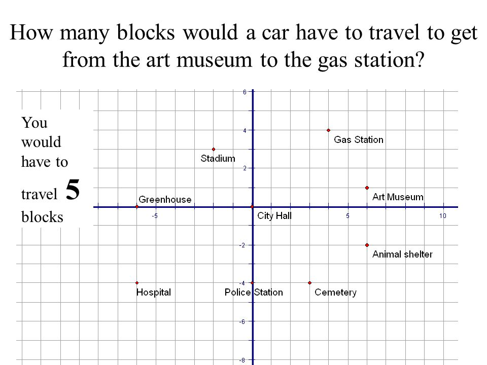 How many blocks would a car have to travel to get from the art museum to the gas station