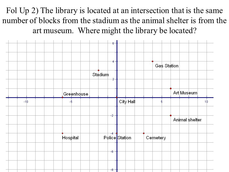 Fol Up 2) The library is located at an intersection that is the same number of blocks from the stadium as the animal shelter is from the art museum.