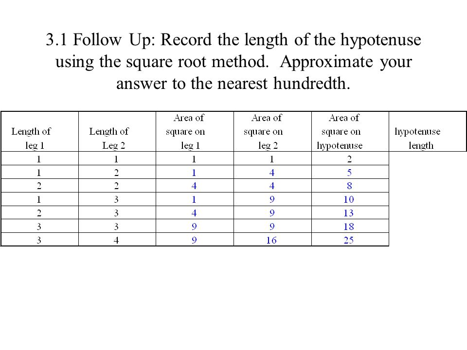3.1 Follow Up: Record the length of the hypotenuse using the square root method.