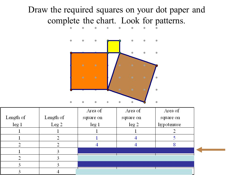 Draw the required squares on your dot paper and complete the chart