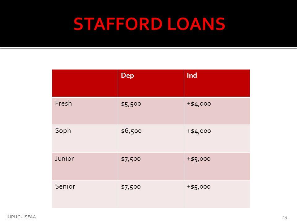STAFFORD LOANS Dep Ind Fresh $5,500 +$4,000 Soph $6,500 Junior $7,500