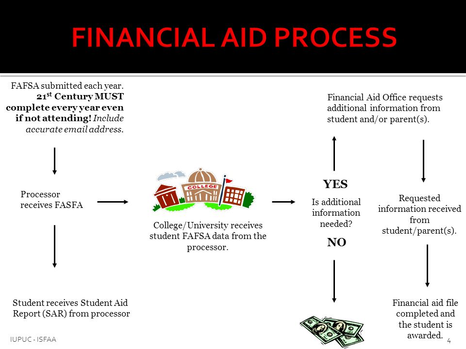 FINANCIAL AID PROCESS YES NO