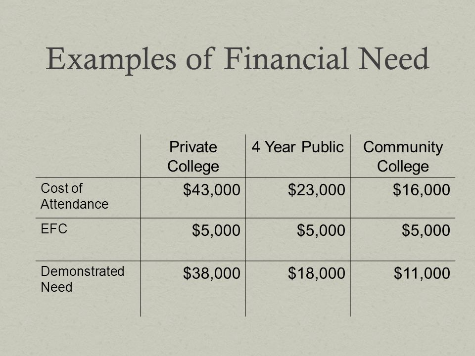 Examples of Financial Need