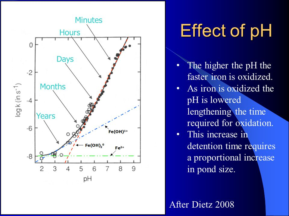 Effect of pH The higher the pH the faster iron is oxidized.