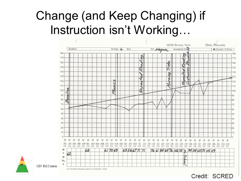 Change (and Keep Changing) if Instruction isn't Working…