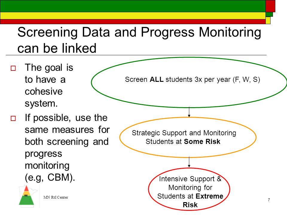 Screening Data and Progress Monitoring can be linked