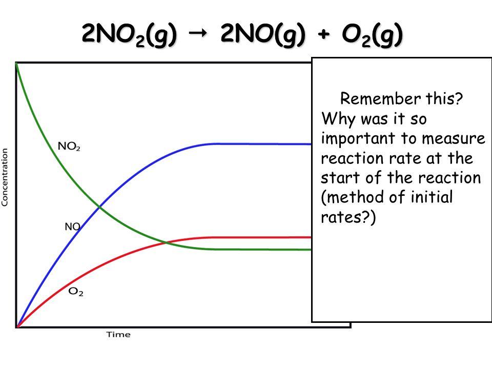 2NO2(g)  2NO(g) + O2(g) Remember this