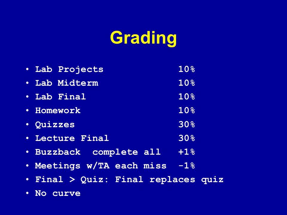 Grading Lab Projects 10% Lab Midterm 10% Lab Final 10% Homework 10%