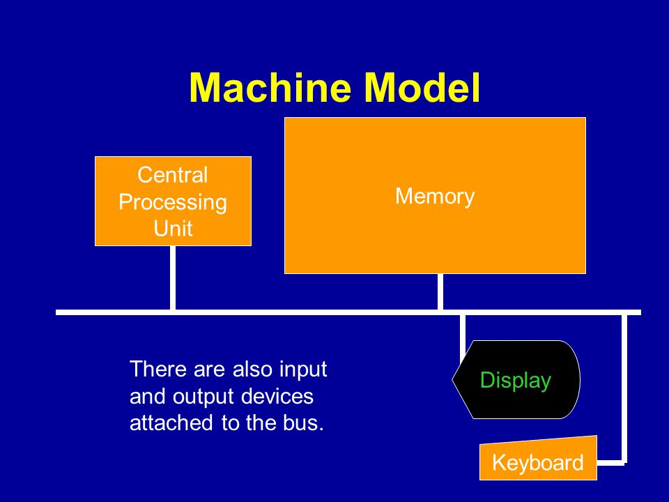 Machine Model Memory Central Processing Unit Display