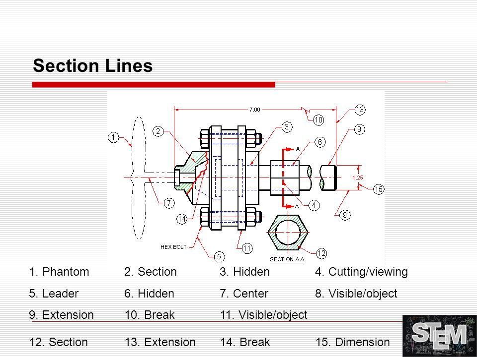 Section Lines 1. Phantom 2. Section 3. Hidden 4. Cutting/viewing