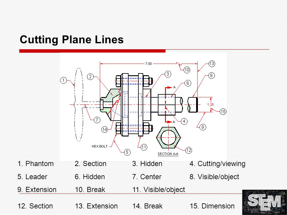 Cutting Plane Lines 1. Phantom 2. Section 3. Hidden 4. Cutting/viewing